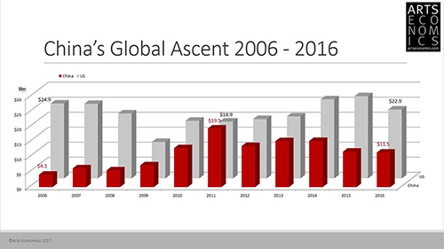 China's Global Ascent 2006-2016