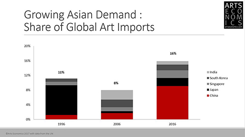 Growing Asain Demand : Share of Global Art Imports