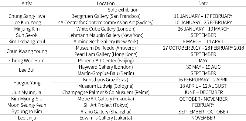 Korean artists' overseas exhibition calendar for 2018 solo exhibition